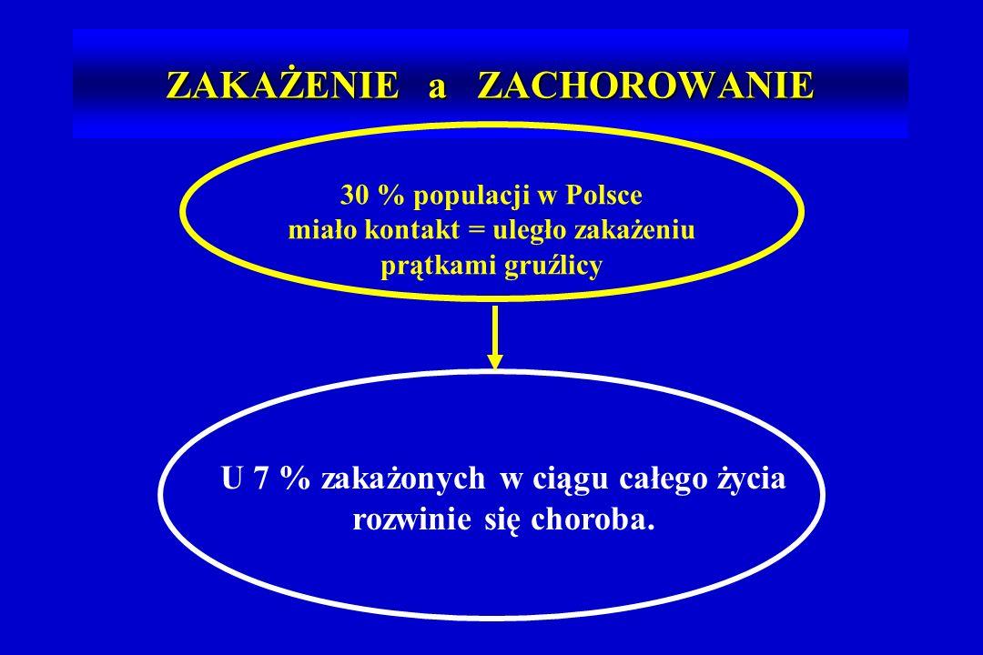 ZAKAŻENIE a ZACHOROWANIE 30 % populacji w Polsce miało kontakt = uległo zakażeniu prątkami gruźlicy U 7 % zakażonych w ciągu całego życia rozwinie się