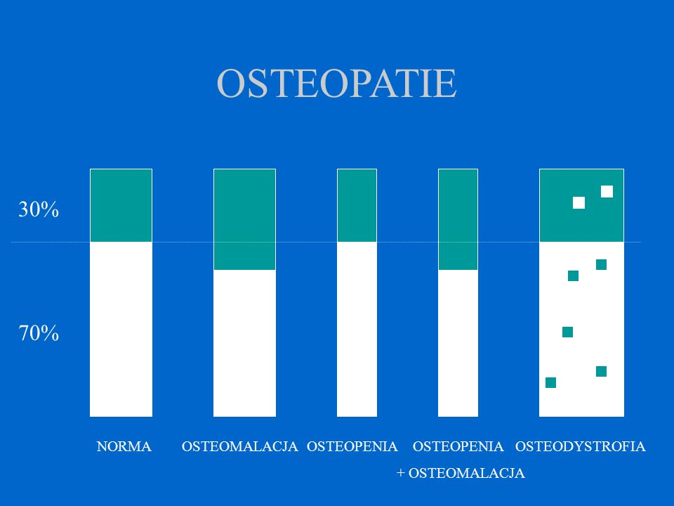 OSTEOPENIAfizjologiczna utrata masy kostnej z wiekiem HIPOSTOZAgdy rozwój kośćca nie nadąża za wiekiem - jej obraz odpowiada osteoporozie ( pierwotna osteoporoza młodzieńcza ) - kość prawidłowa histologicznie, jest jej za mało OSTEOMALACJAjest wynikiem metabolicznego defektu mineralizacji prawidłowej objętościowo kości ( defekt jakościowy ) rozwija się na skutek: 1/ niedoboru witaminy D 2/ zaburzeń w syntezie jej aktywnych metabolitów 3/ niedoboru fosforanów OSTEODYSTROFIE patologiczna przebudowa tkanki kostnej powstaje kość o mniejszej wartości (defekt ilościowo - jakościowy ) może być to proces uogólniony lub miejscowy proces ten nazywamy często osteoklastycznym - np.