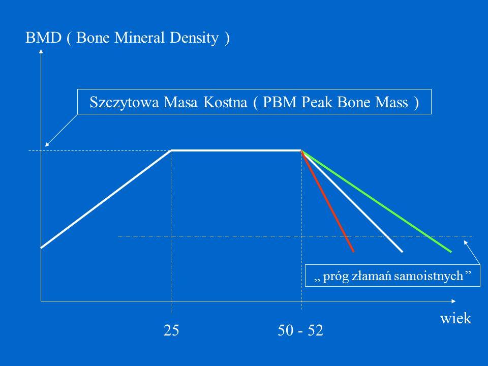 """"""" próg złamań samoistnych """" 25 Szczytowa Masa Kostna ( PBM Peak Bone Mass ) BMD ( Bone Mineral Density ) wiek 50 - 52"""