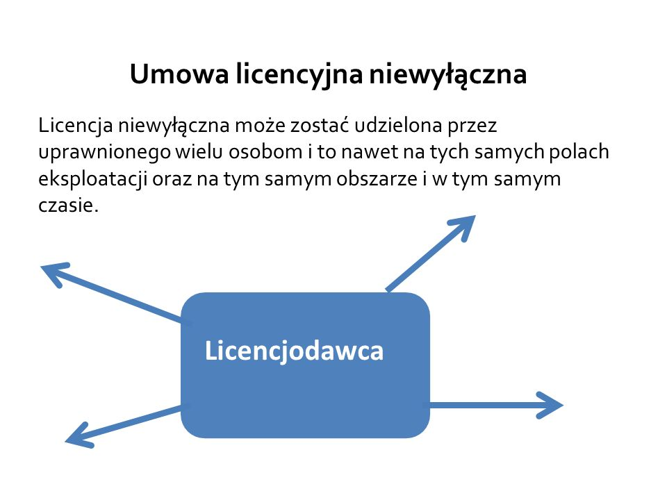 Umowa licencyjna niewyłączna Licencja niewyłączna może zostać udzielona przez uprawnionego wielu osobom i to nawet na tych samych polach eksploatacji