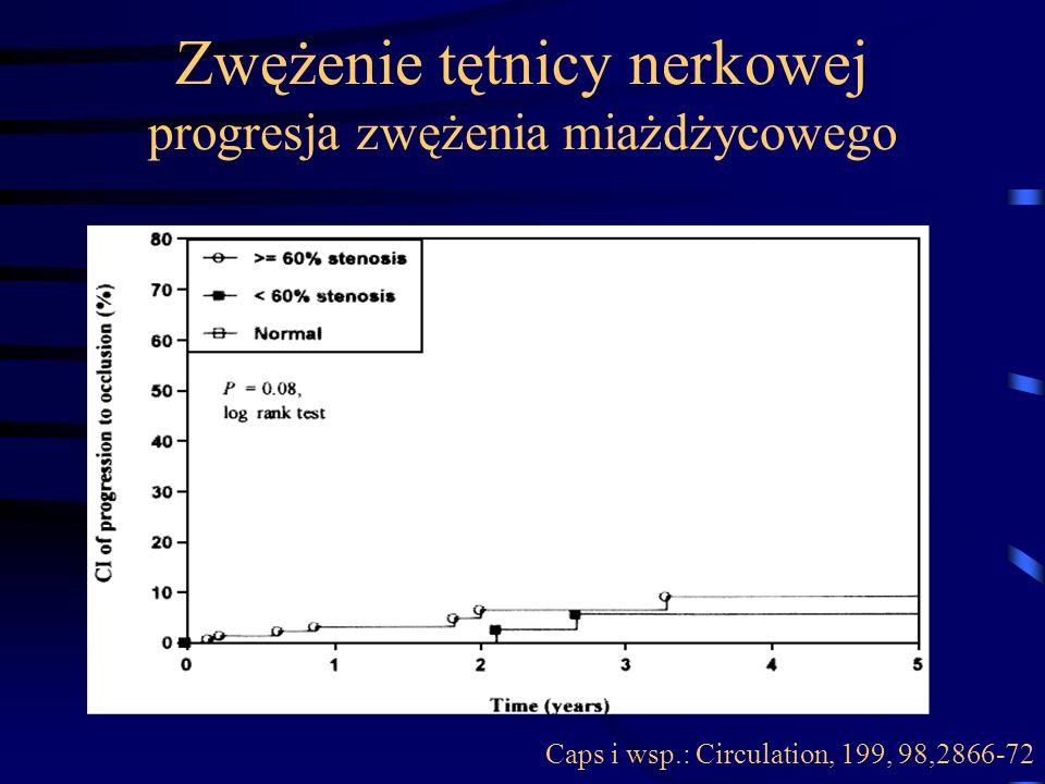 Zwężenie tętnicy nerkowej progresja zwężenia miażdżycowego n=170 Caps i wsp.: Circulation, 199, 98,2866-72