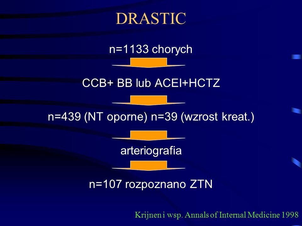 DRASTIC n=1133 chorych CCB+ BB lub ACEI+HCTZ n=439 (NT oporne) n=39 (wzrost kreat.) arteriografia n=107 rozpoznano ZTN Krijnen i wsp. Annals of Intern