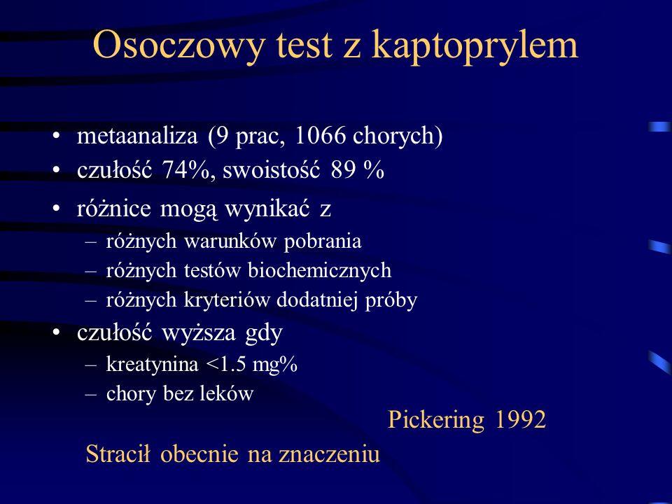 Osoczowy test z kaptoprylem metaanaliza (9 prac, 1066 chorych) czułość 74%, swoistość 89 % różnice mogą wynikać z –różnych warunków pobrania –różnych