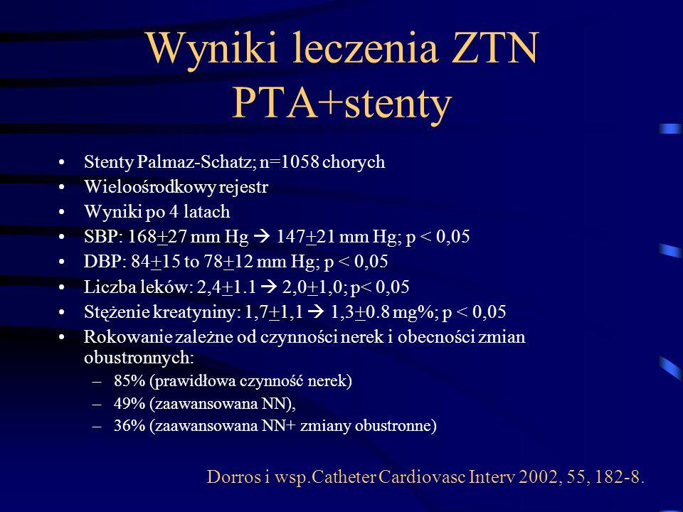 Stenty Palmaz-Schatz; n=1058 chorych Wieloośrodkowy rejestr Wyniki po 4 latach SBP: 168+27 mm Hg  147+21 mm Hg; p < 0,05 DBP: 84+15 to 78+12 mm Hg; p