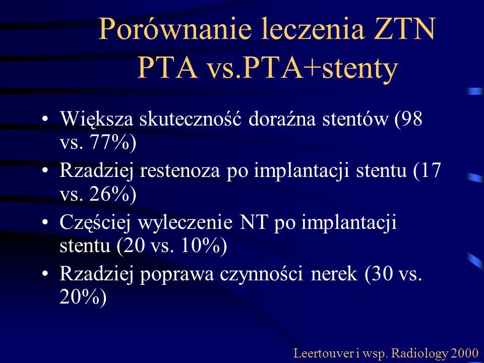 Porównanie leczenia ZTN PTA vs.PTA+stenty Większa skuteczność doraźna stentów (98 vs. 77%) Rzadziej restenoza po implantacji stentu (17 vs. 26%) Częśc