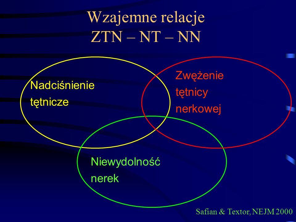 Wzajemne relacje ZTN – NT – NN Safian & Textor, NEJM 2000 Nadciśnienie tętnicze Zwężenie tętnicy nerkowej Niewydolność nerek