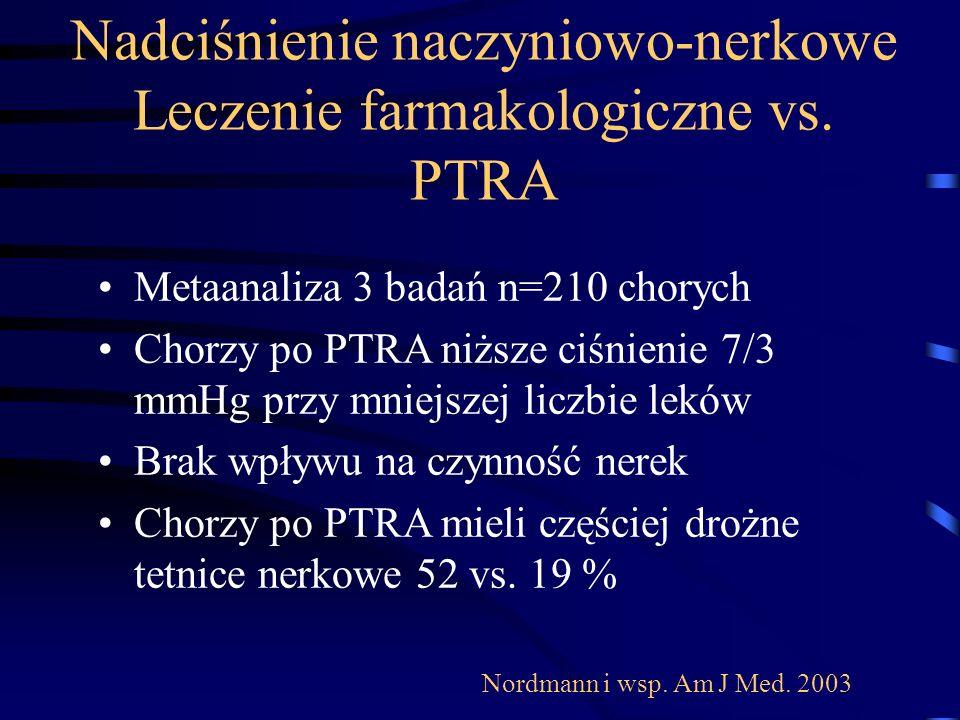 Nadciśnienie naczyniowo-nerkowe Leczenie farmakologiczne vs. PTRA Metaanaliza 3 badań n=210 chorych Chorzy po PTRA niższe ciśnienie 7/3 mmHg przy mnie