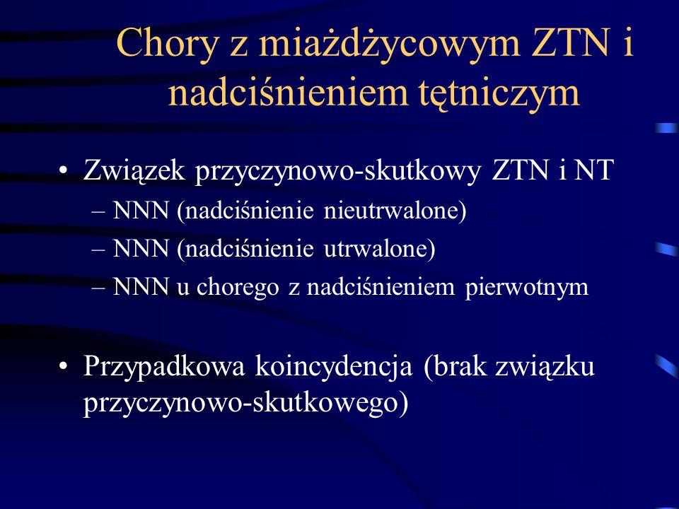 Chory z miażdżycowym ZTN i nadciśnieniem tętniczym Związek przyczynowo-skutkowy ZTN i NT –NNN (nadciśnienie nieutrwalone) –NNN (nadciśnienie utrwalone