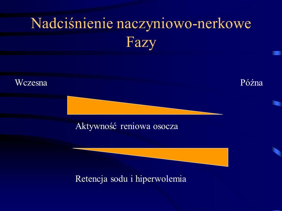 Aktywność reniowa osocza Retencja sodu i hiperwolemia WczesnaPóźna Nadciśnienie naczyniowo-nerkowe Fazy