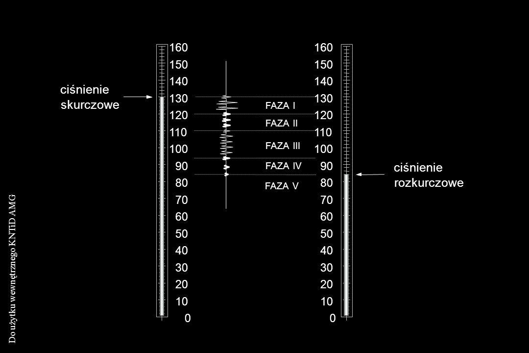 Do użytku wewnętrznego KNTiD AMG 0 10 20 30 40 50 60 70 80 90 100 110 120 130 140 150 160 FAZA II FAZA III FAZA V FAZA I FAZA IV skurczowe ciśnienie r