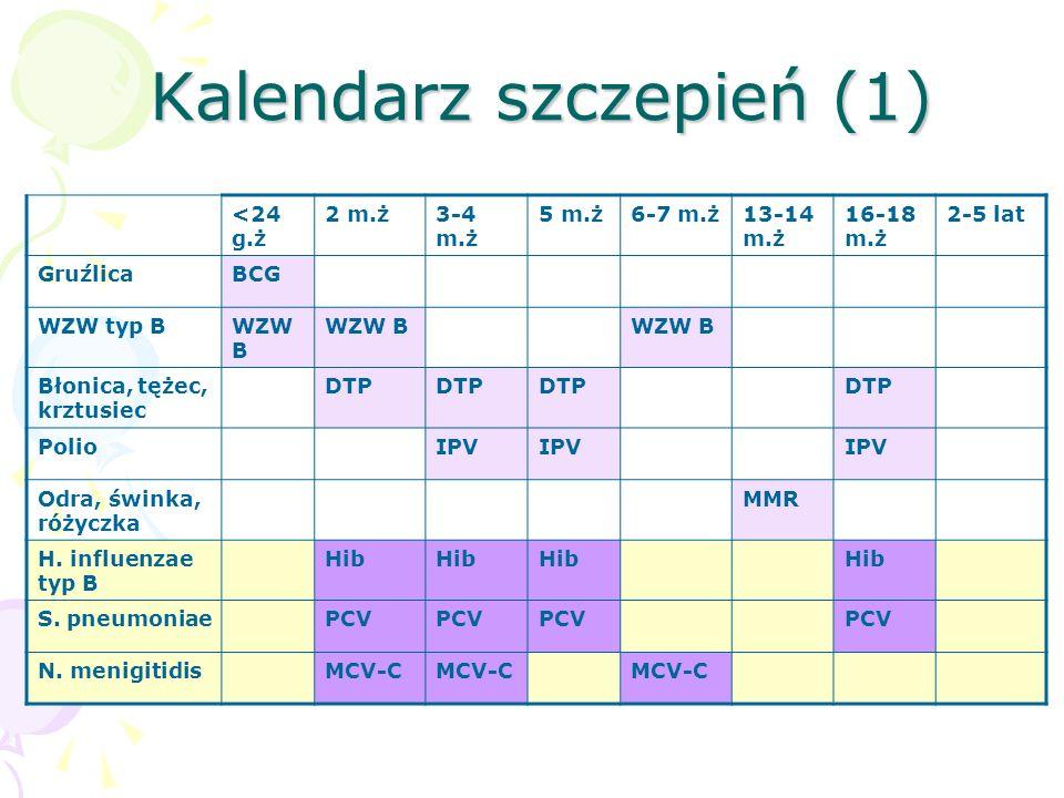 Kalendarz szczepień (1) <24 g.ż 2 m.ż3-4 m.ż 5 m.ż6-7 m.ż13-14 m.ż 16-18 m.ż 2-5 lat GruźlicaBCG WZW typ BWZW B Błonica, tężec, krztusiec DTP PolioIPV