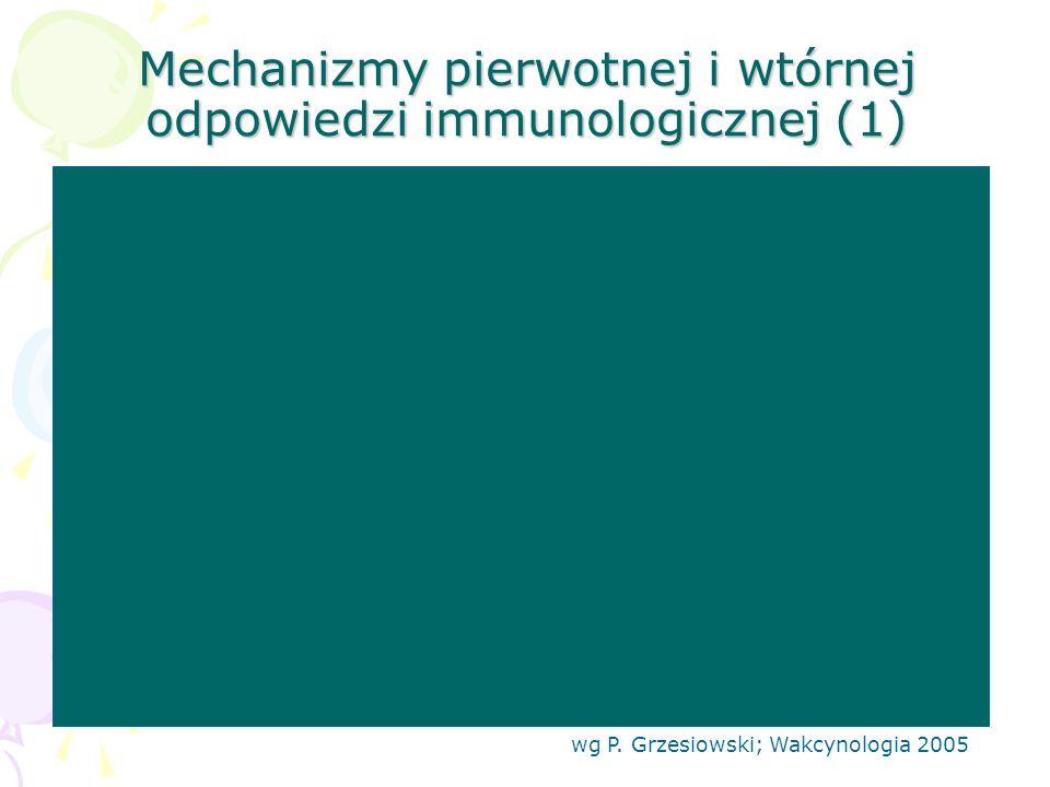 Mechanizmy pierwotnej i wtórnej odpowiedzi immunologicznej (1) wg P. Grzesiowski; Wakcynologia 2005