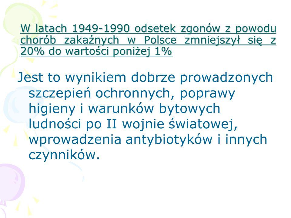 W latach 1949-1990 odsetek zgonów z powodu chorób zakaźnych w Polsce zmniejszył się z 20% do wartości poniżej 1% Jest to wynikiem dobrze prowadzonych
