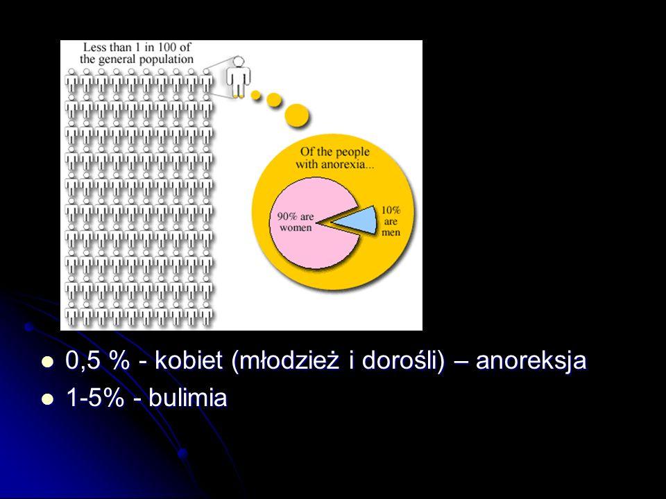 0,5 % - kobiet (młodzież i dorośli) – anoreksja 0,5 % - kobiet (młodzież i dorośli) – anoreksja 1-5% - bulimia 1-5% - bulimia