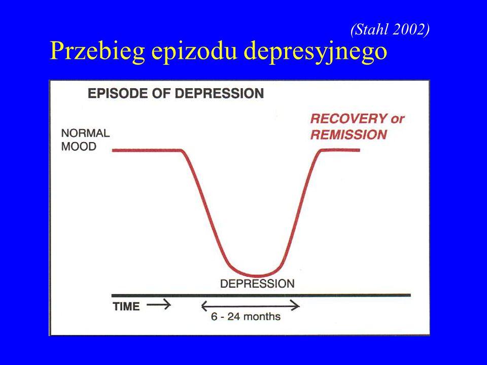 Przebieg epizodu depresyjnego (Stahl 2002)