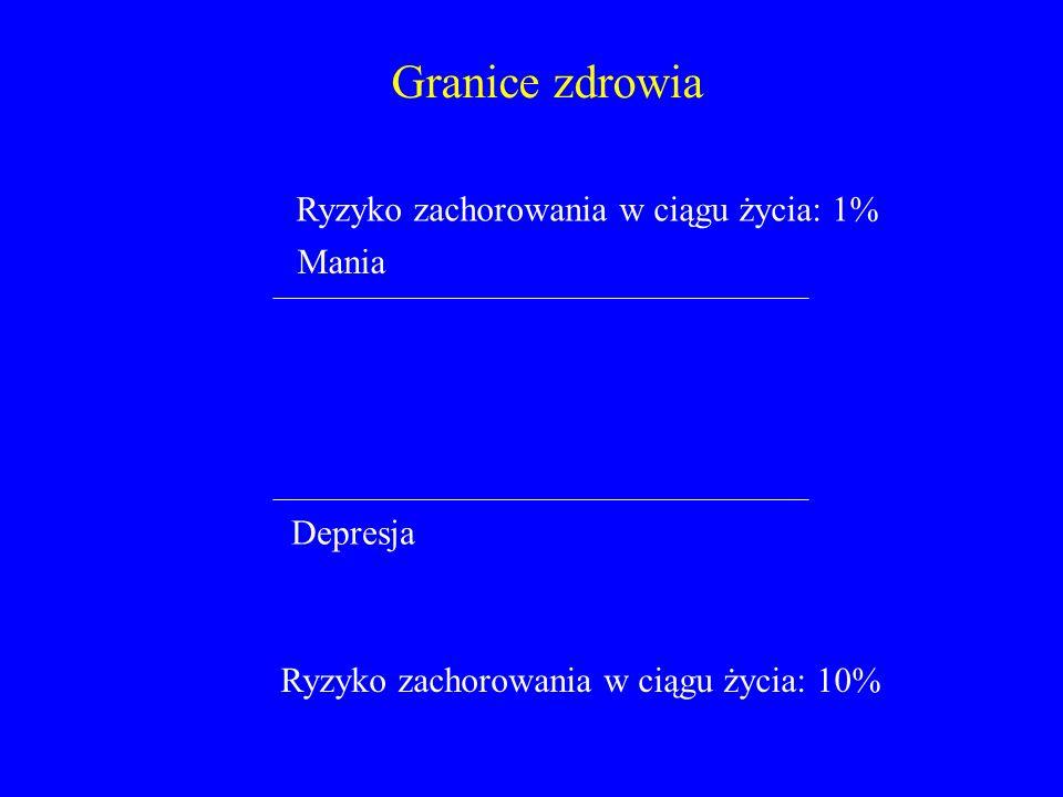 Granice zdrowia Mania Depresja Ryzyko zachorowania w ciągu życia: 10% Ryzyko zachorowania w ciągu życia: 1%