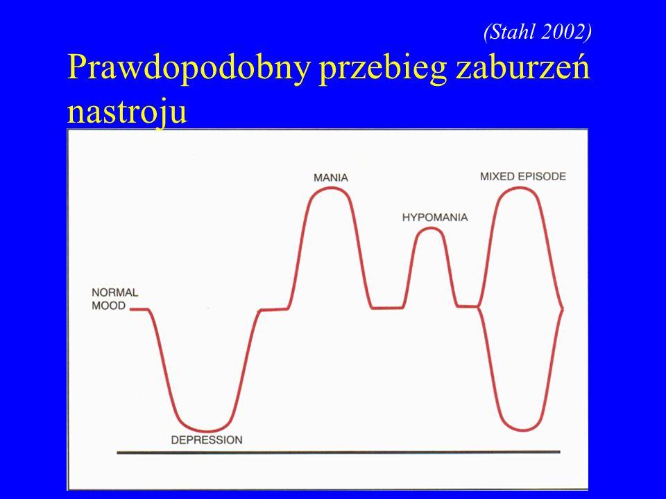 Prawdopodobny przebieg zaburzeń nastroju (Stahl 2002)