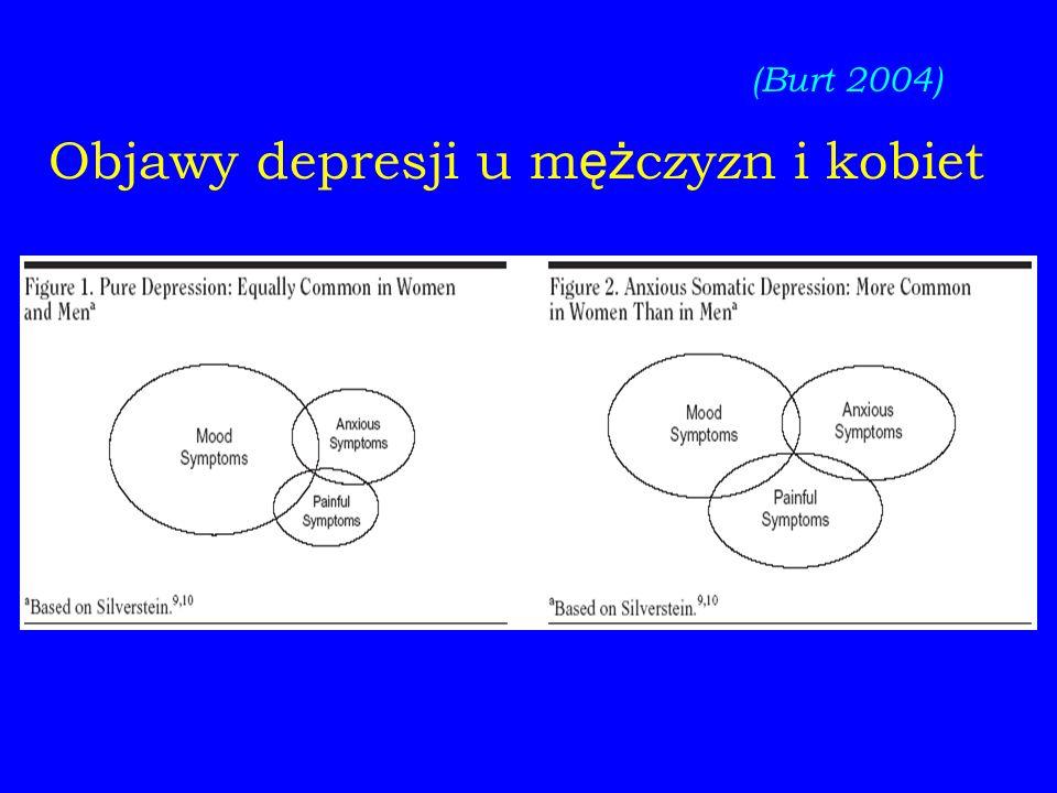 Objawy depresji u m ęż czyzn i kobiet (Burt 2004)