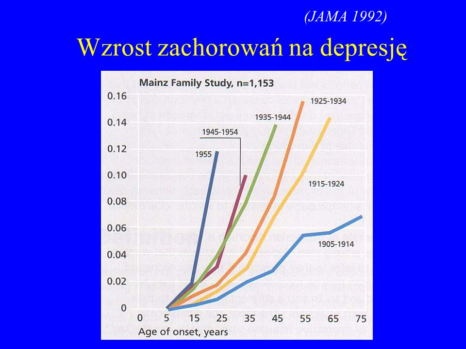(JAMA 1992) Wzrost zachorowań na depresję