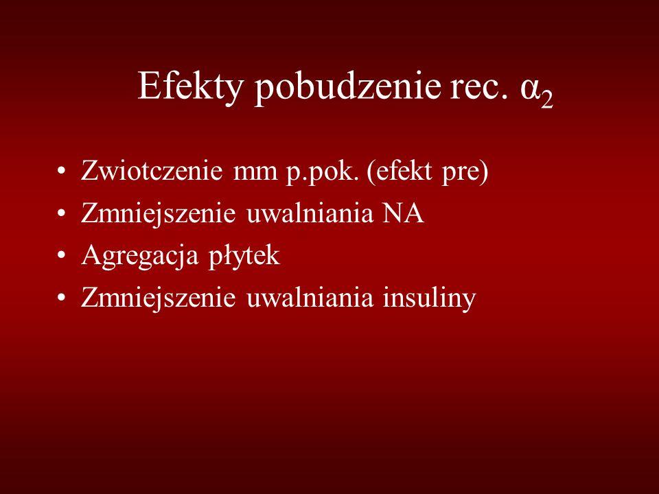 Efekty pobudzenie rec. α 2 Zwiotczenie mm p.pok. (efekt pre) Zmniejszenie uwalniania NA Agregacja płytek Zmniejszenie uwalniania insuliny