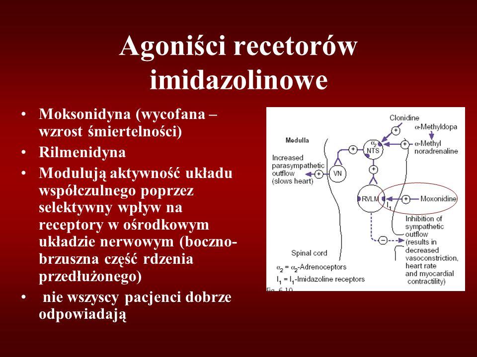 Agoniści recetorów imidazolinowe Moksonidyna (wycofana – wzrost śmiertelności) Rilmenidyna Modulują aktywność układu współczulnego poprzez selektywny wpływ na receptory w ośrodkowym układzie nerwowym (boczno- brzuszna część rdzenia przedłużonego) nie wszyscy pacjenci dobrze odpowiadają