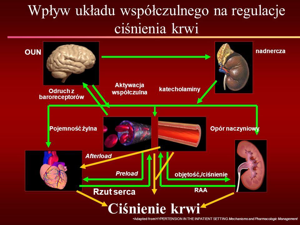 Aktywacja współczulna Odruch z baroreceptorów objętość,/ciśnienie RAA Preload Rzut serca Ciśnienie krwi katecholaminy nadnercza OUN Pojemność żylnaOpór naczyniowy Afterload Wpływ układu współczulnego na regulacje ciśnienia krwi Adapted from HYPERTENSION IN THE INPATIENT SETTING Mechanisms and Pharmacologic Management