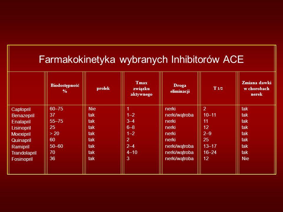 Farmakokinetyka wybranych Inhibitorów ACE Biodostępność % prolek Tmax związku aktywnego Droga eliminacji T 1/2 Zmiana dawki w chorobach nerek Captopril Benazepril Enalapril Lisinopril Moexipril Quinapril Ramipril Trandolapril Fosinopril 60–75 37 55–75 25 > 20 60 50–60 70 36 Nie tak 1 1–2 3–4 6–8 1–2 2 2–4 4–10 3 nerki nerki/wątroba nerki nerki/wątroba 2 10–11 11 12 2–9 25 13–17 16–24 12 tak Nie