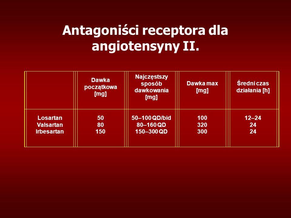 Dawka początkowa [mg] Najczęstszy sposób dawkowania [mg] Dawka max [mg] Średni czas działania [h] Losartan Valsartan Irbesartan 50 80 150 50–100 QD/bid 80–160 QD 150–300 QD 100 320 300 12–24 24 Antagoniści receptora dla angiotensyny II.
