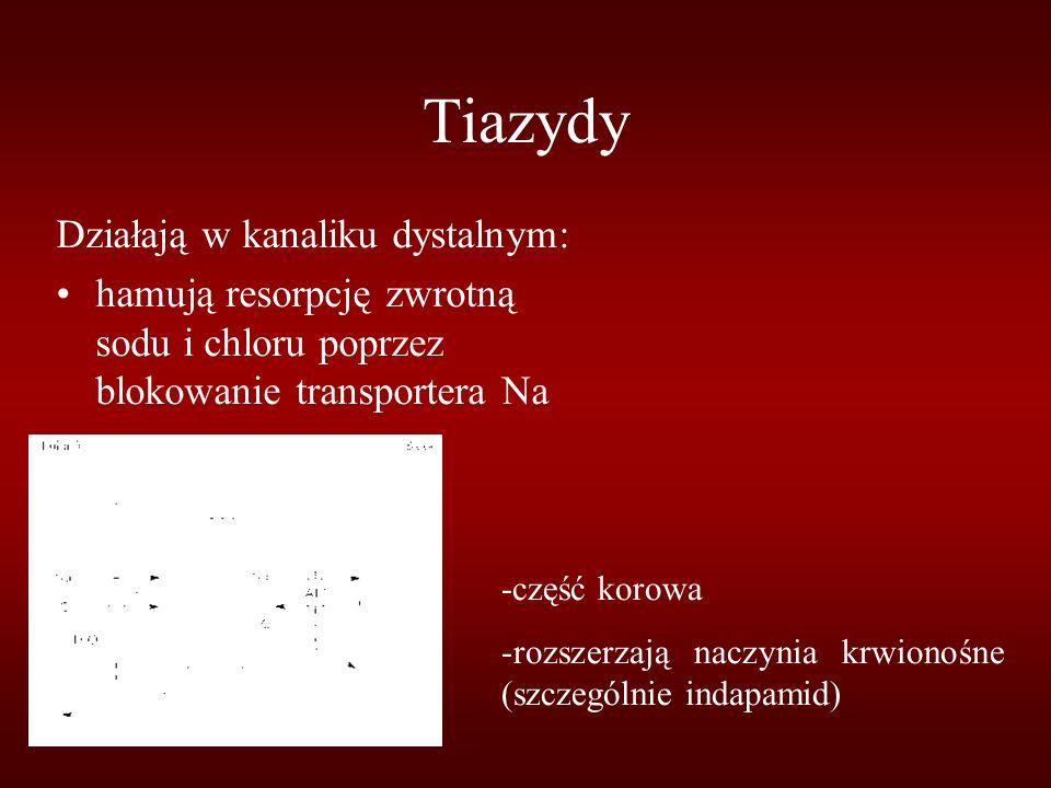 Tiazydy Działają w kanaliku dystalnym: hamują resorpcję zwrotną sodu i chloru poprzez blokowanie transportera Na -część korowa -rozszerzają naczynia krwionośne (szczególnie indapamid)
