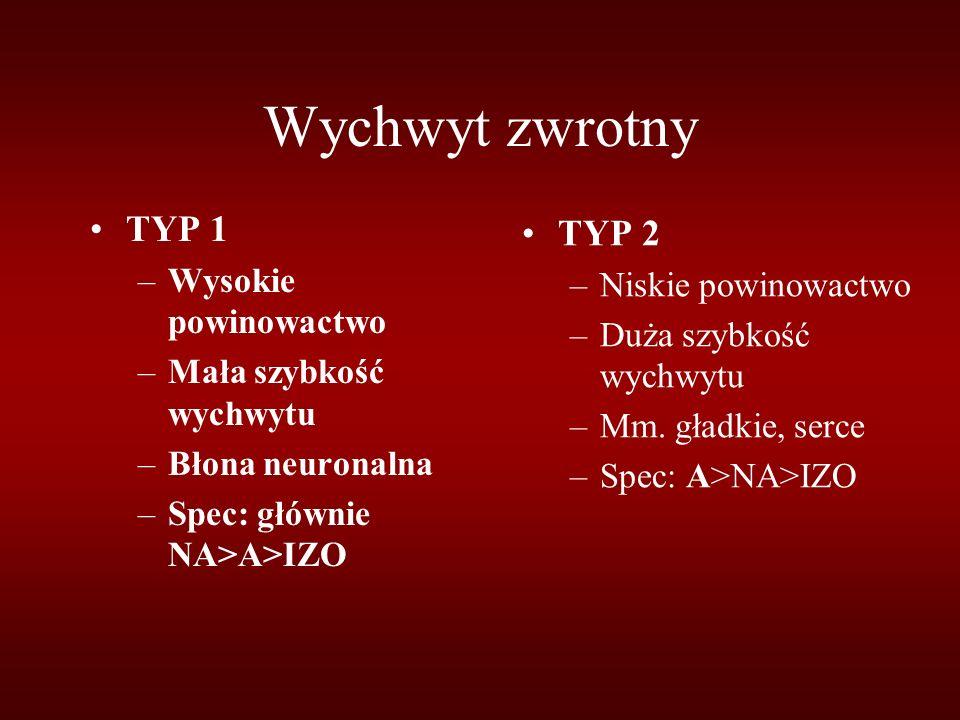 Wychwyt zwrotny TYP 1 –Wysokie powinowactwo –Mała szybkość wychwytu –Błona neuronalna –Spec: głównie NA>A>IZO TYP 2 –Niskie powinowactwo –Duża szybkoś