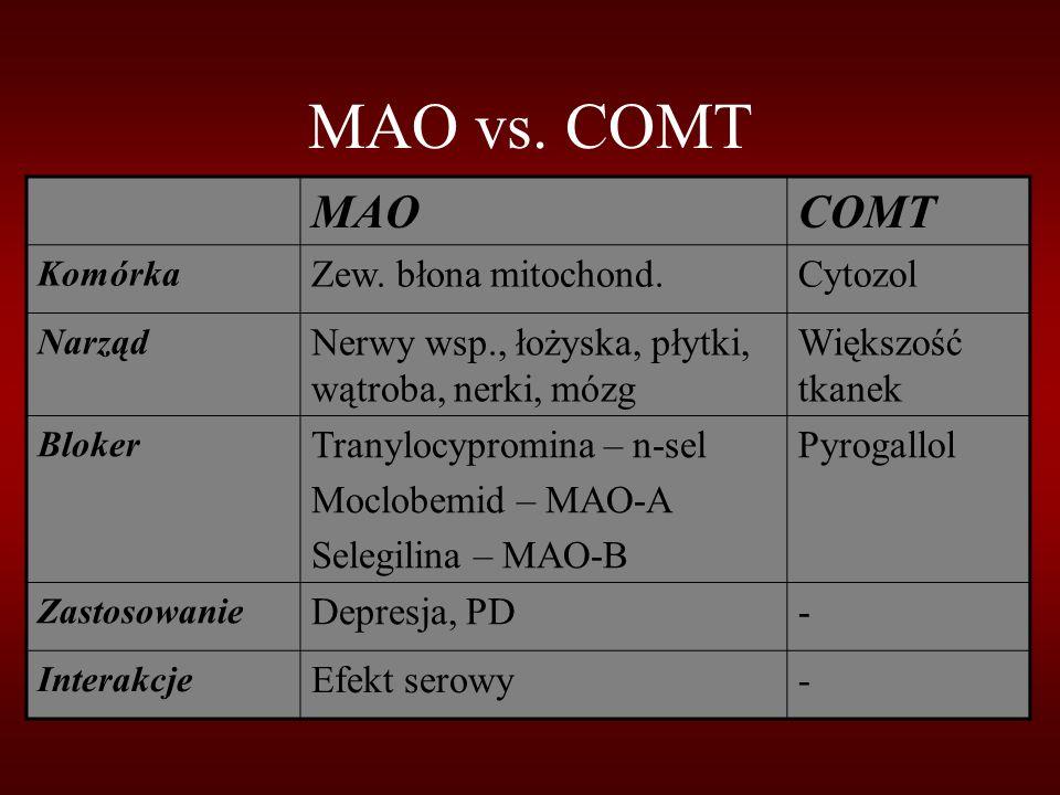 MAO vs. COMT MAOCOMT Komórka Zew. błona mitochond.Cytozol Narząd Nerwy wsp., łożyska, płytki, wątroba, nerki, mózg Większość tkanek Bloker Tranylocypr
