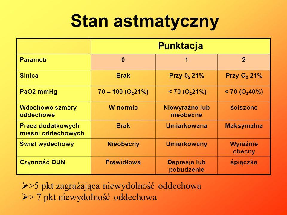 Punktacja Parametr012 SinicaBrakPrzy 0 2 21%Przy O 2 21% PaO2 mmHg70 – 100 (O 2 21%) < 70 (O 2 21%)< 70 (O 2 40%) Wdechowe szmery oddechowe W normieNi