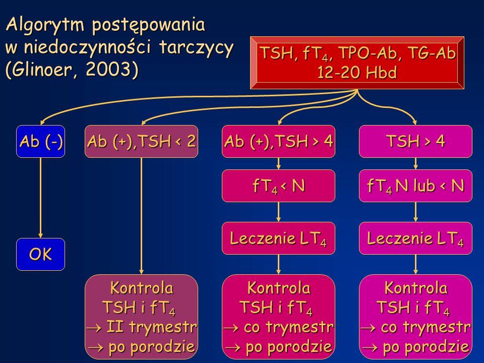 Algorytm postępowania w niedoczynności tarczycy (Glinoer, 2003) TSH, fT 4, TPO-Ab, TG-Ab 12-20 Hbd Ab (-) OK Kontrola TSH i fT 4  II trymestr  po porodzie Ab (+),TSH > 4 fT 4 < N Kontrola TSH i fT 4  co trymestr  po porodzie Leczenie LT 4 TSH > 4 fT 4 N lub < N Kontrola TSH i fT 4  co trymestr  po porodzie Leczenie LT 4 Ab (+),TSH < 2