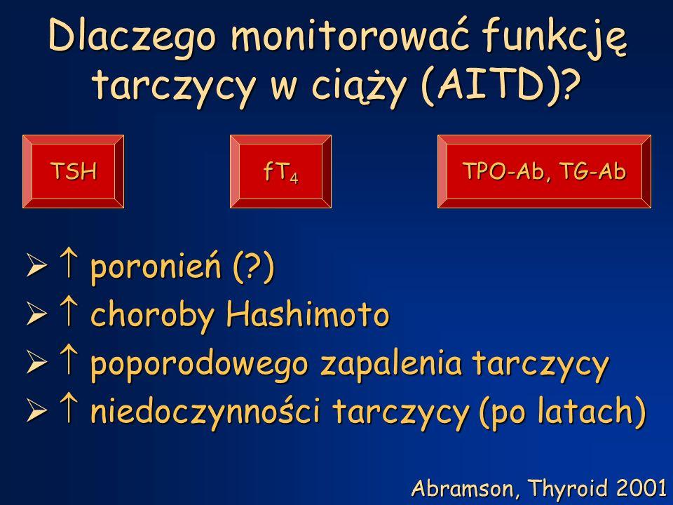 Dlaczego monitorować funkcję tarczycy w ciąży (AITD).
