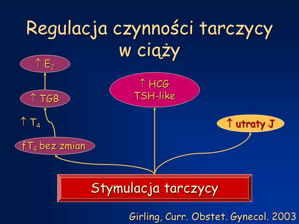 Hormony tarczycy w ciąży Poza ciążą I trymestr II trymestr III trymestr fT 4 [pmol/l] 11 - 23 11 - 22 11 - 19 7 - 15 fT 3 [pmol/l] 4 - 9 4 - 8 4 - 7 3 - 5 TSH [mU/l] 0 - 4 0 - 1,6 1 - 1,8 7 - 7,3 Girling, Curr.