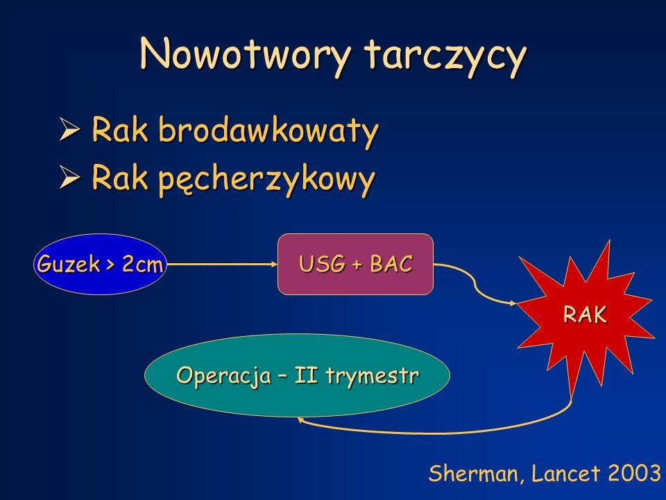 Nowotwory tarczycy  Rak brodawkowaty  Rak pęcherzykowy Guzek > 2cm USG + BAC RAK Operacja – II trymestr Sherman, Lancet 2003