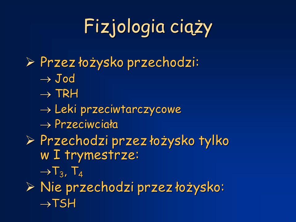 Fizjologia ciąży  Przez łożysko przechodzi:  Jod  TRH  Leki przeciwtarczycowe  Przeciwciała  Przechodzi przez łożysko tylko w I trymestrze:  T 3, T 4  Nie przechodzi przez łożysko:  TSH