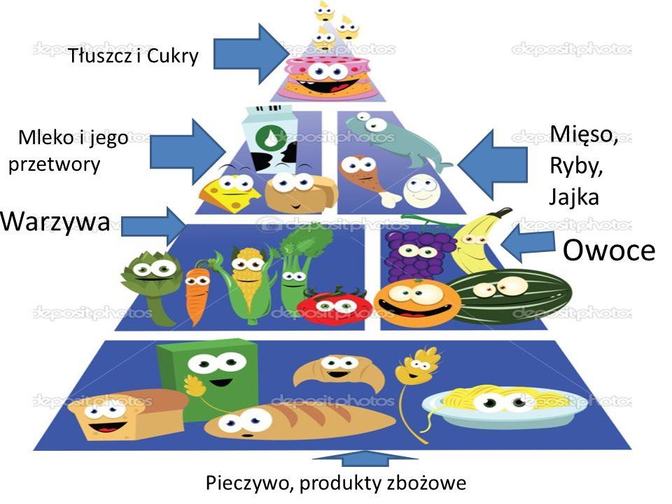 Tłuszcz i Cukry Mięso, Ryby, Jajka Mleko i jego przetwory Owoce Warzywa Pieczywo, produkty zbożowe