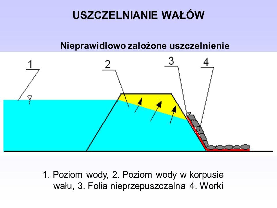 USZCZELNIANIE WAŁÓW 1.Poziom wody, 2. Poziom wody w korpusie wału, 3. Folia nieprzepuszczalna 4. Worki Nieprawidłowo założone uszczelnienie