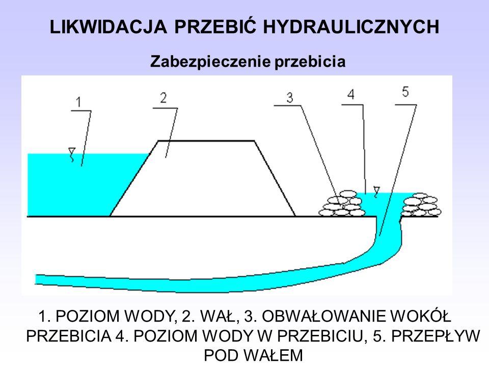 LIKWIDACJA PRZEBIĆ HYDRAULICZNYCH 1.POZIOM WODY, 2.