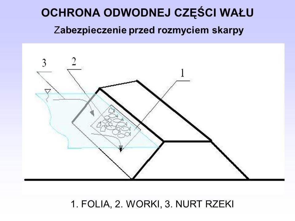 OCHRONA ODWODNEJ CZĘŚCI WAŁU 1.FOLIA, 2. WORKI, 3.