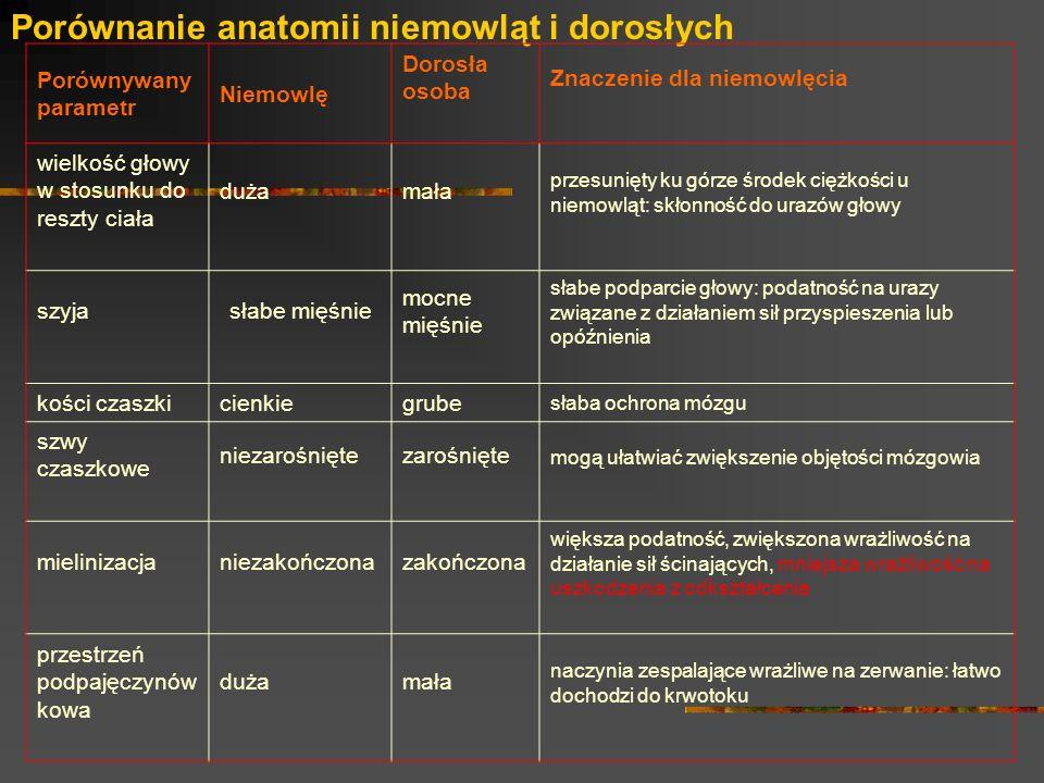 Porównanie anatomii niemowląt i dorosłych Porównywany parametr Niemowlę Dorosła osoba Znaczenie dla niemowlęcia wielkość głowy w stosunku do reszty ci