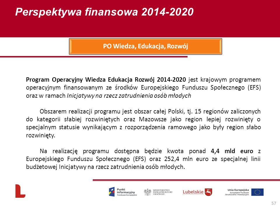 Perspektywa finansowa 2014-2020 57 Program Operacyjny Wiedza Edukacja Rozwój 2014-2020 jest krajowym programem operacyjnym finansowanym ze środków Europejskiego Funduszu Społecznego (EFS) oraz w ramach Inicjatywy na rzecz zatrudnienia osób młodych Obszarem realizacji programu jest obszar całej Polski, tj.