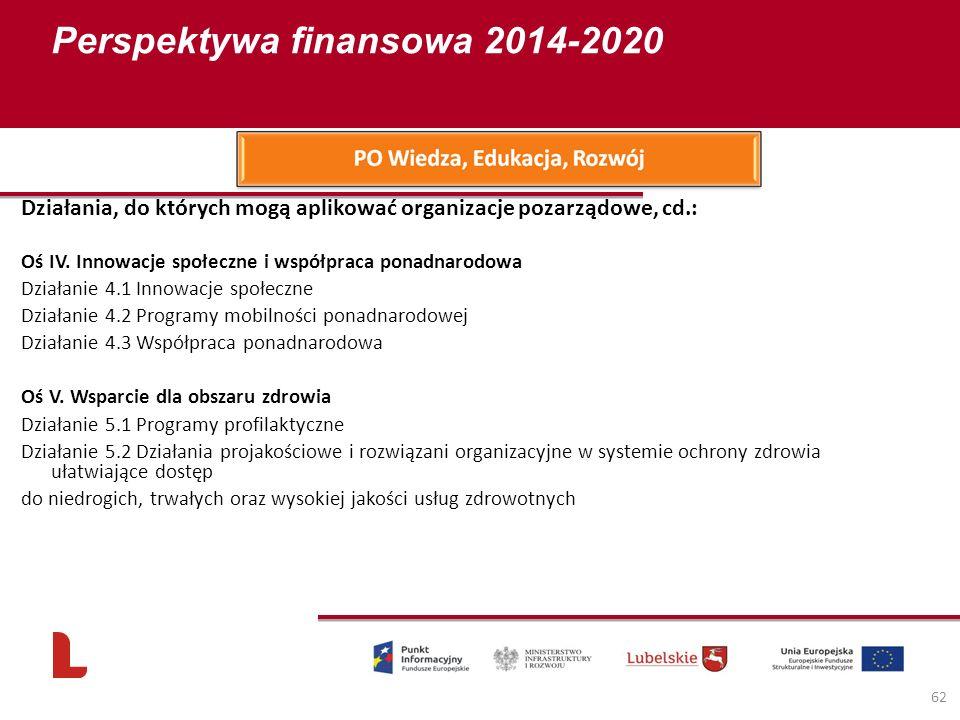 Perspektywa finansowa 2014-2020 62 Działania, do których mogą aplikować organizacje pozarządowe, cd.: Oś IV. Innowacje społeczne i współpraca ponadnar