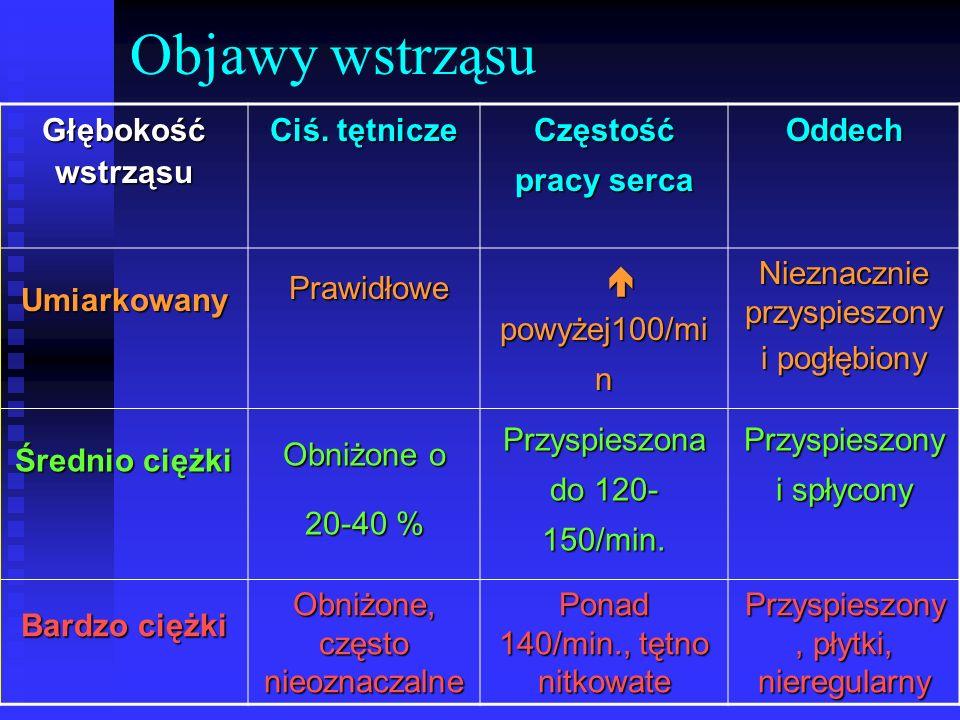 Objawy wstrząsu- c.d.Głębokość wstrząsu Diureza (norma: 30 ml/h) Skóra Stan psych.