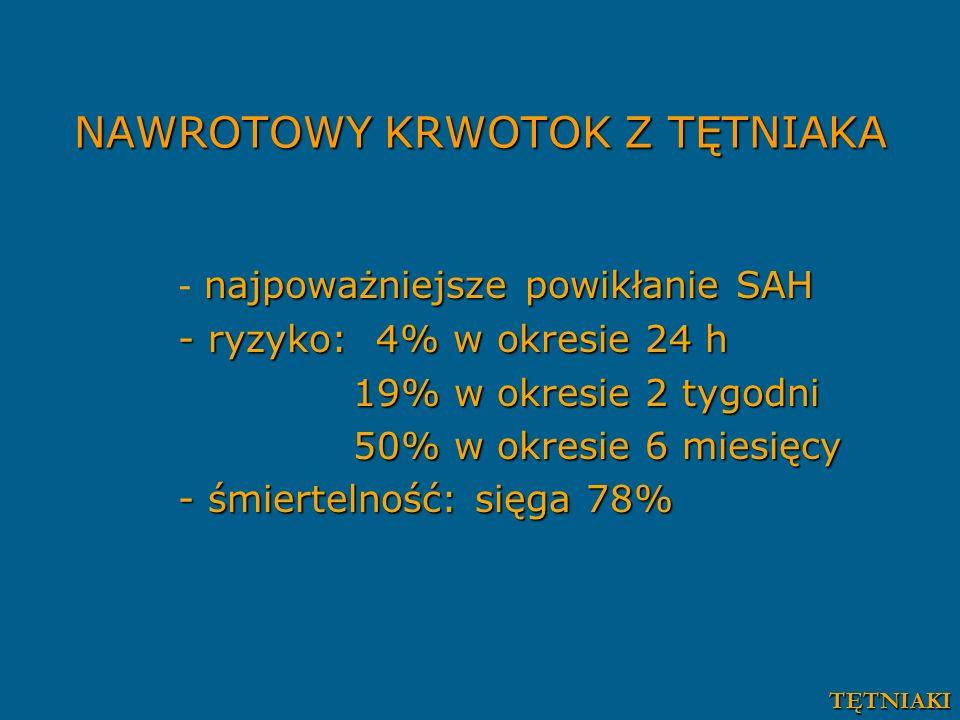 NAWROTOWY KRWOTOK Z TĘTNIAKA najpoważniejsze powikłanie SAH - najpoważniejsze powikłanie SAH - ryzyko: 4% w okresie 24 h 19% w okresie 2 tygodni 19% w