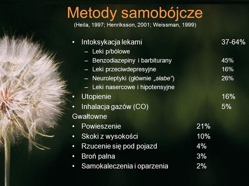 """Metody samobójcze (Heila, 1997; Henriksson, 2001; Weissman, 1999) Intoksykacja lekami 37-64% –Leki p/bólowe –Benzodiazepiny i barbiturany45% –Leki przeciwdepresyjne16% –Neuroleptyki (głównie """"słabe )26% –Leki nasercowe i hipotensyjne Utopienie16% Inhalacja gazów (CO)5% Gwałtowne Powieszenie21% Skoki z wysokości10% Rzucenie się pod pojazd4% Broń palna3% Samokaleczenia i oparzenia2%"""