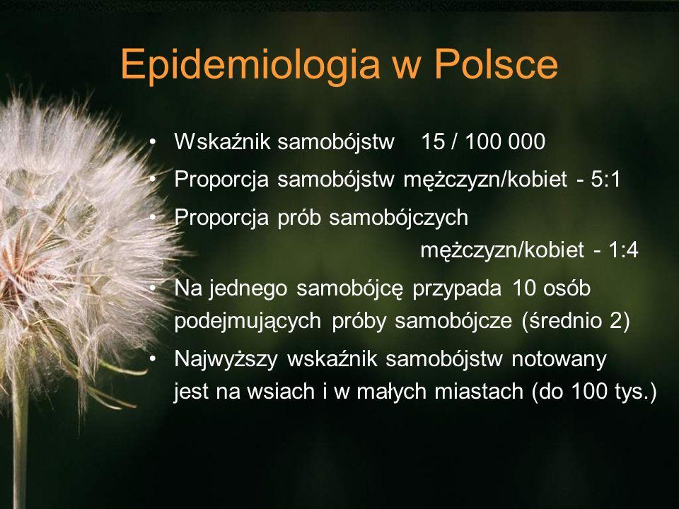 Epidemiologia w Polsce Wskaźnik samobójstw 15 / 100 000 Proporcja samobójstw mężczyzn/kobiet - 5:1 Proporcja prób samobójczych mężczyzn/kobiet - 1:4 Na jednego samobójcę przypada 10 osób podejmujących próby samobójcze (średnio 2) Najwyższy wskaźnik samobójstw notowany jest na wsiach i w małych miastach (do 100 tys.)