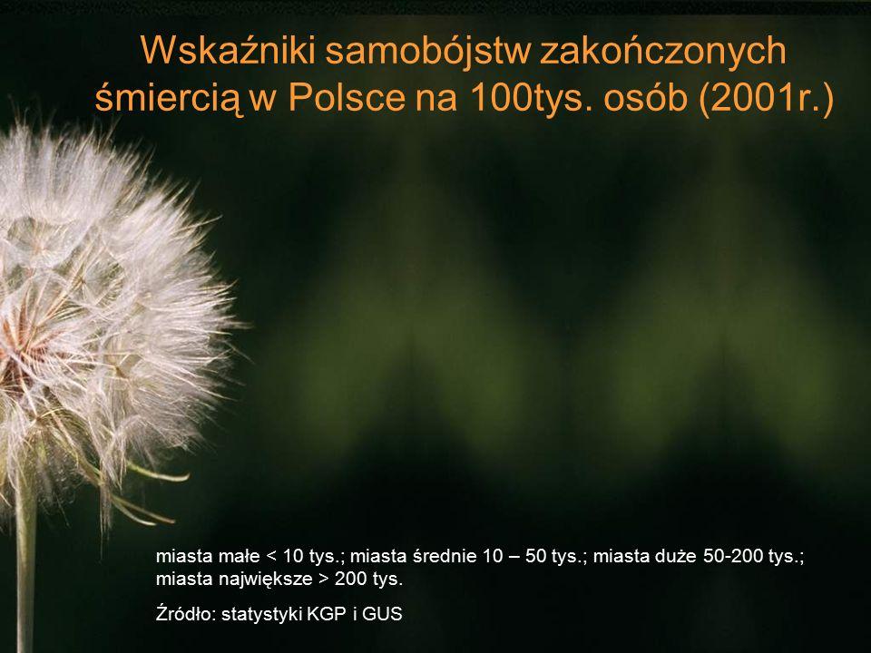 Wskaźniki samobójstw zakończonych śmiercią w Polsce na 100tys. osób (2001r.) miasta małe 200 tys. Źródło: statystyki KGP i GUS