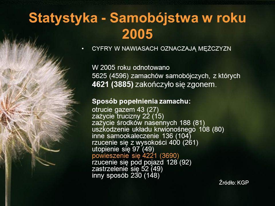 Statystyka - Samobójstwa w roku 2005 CYFRY W NAWIASACH OZNACZAJĄ MĘŻCZYZN W 2005 roku odnotowano 5625 (4596) zamachów samobójczych, z których 4621 (3885) zakończyło się zgonem.